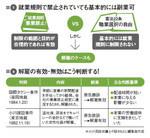 図1:就業規則で禁止されていても基本的には副業可/図2:解雇の有効・無効はこう判断する!