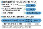 図1 失業給付をすぐにもらえる人と、待たされる人/図2 「10年」を境に、給付日数はこんなに違う!