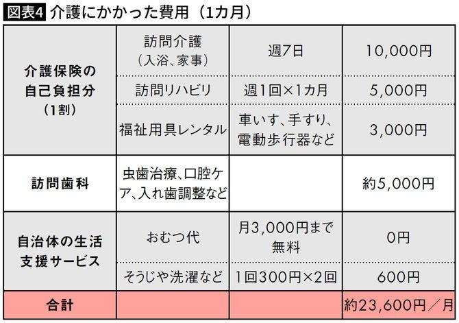 介護にかかった費用(1カ月)・かっちゃんさん