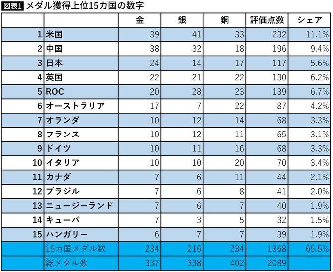 メダル獲得上位15カ国の数字
