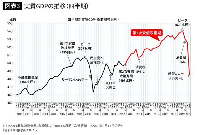 実質GDPの推移(四半期)