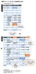 図3:サラリーマン法人化で大幅税に成功