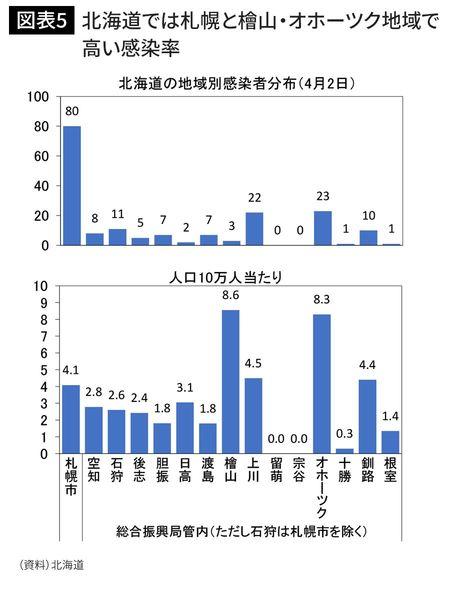 北海道では札幌と檜山・オホーツク地域で高い感染率