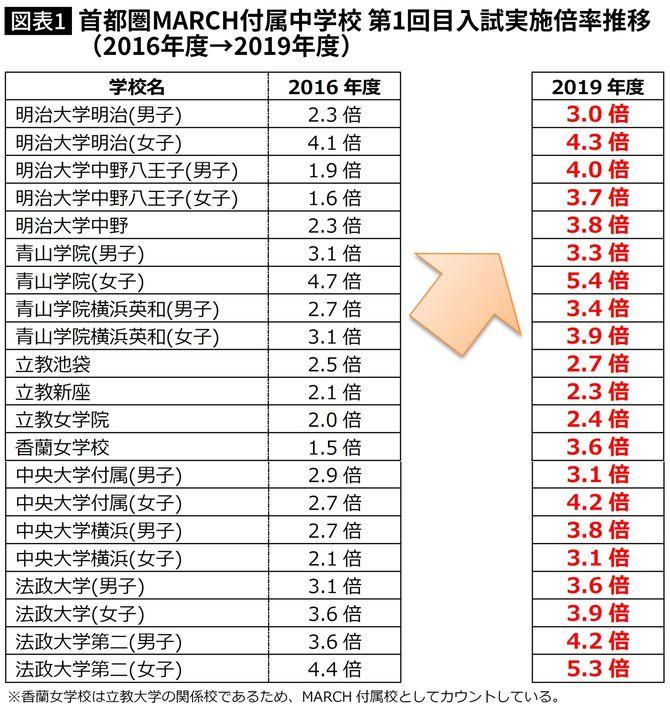 首都圏MARCH付属中学校 第1回目入試実施倍率推移(2016年度→2019年度)