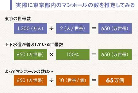 実際に東京都内のマンホールの数を推定してみる