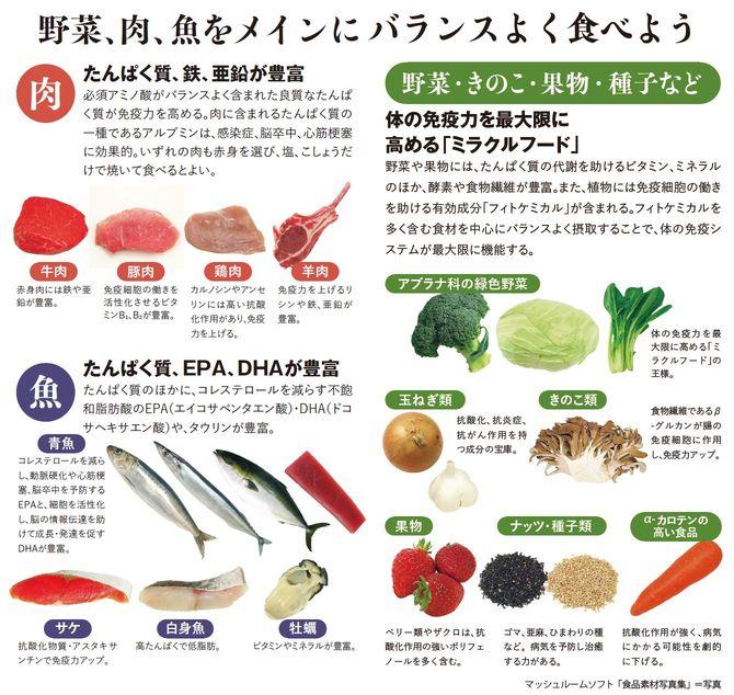 野菜、肉、魚をメインにバランスよく食べよう