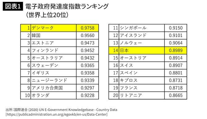 電子政府発達度指数ランキング(世界上位20位)
