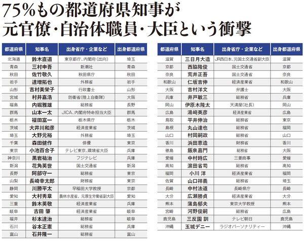 75%もの都道府県知事が元官僚・自治体職員・大臣という衝撃