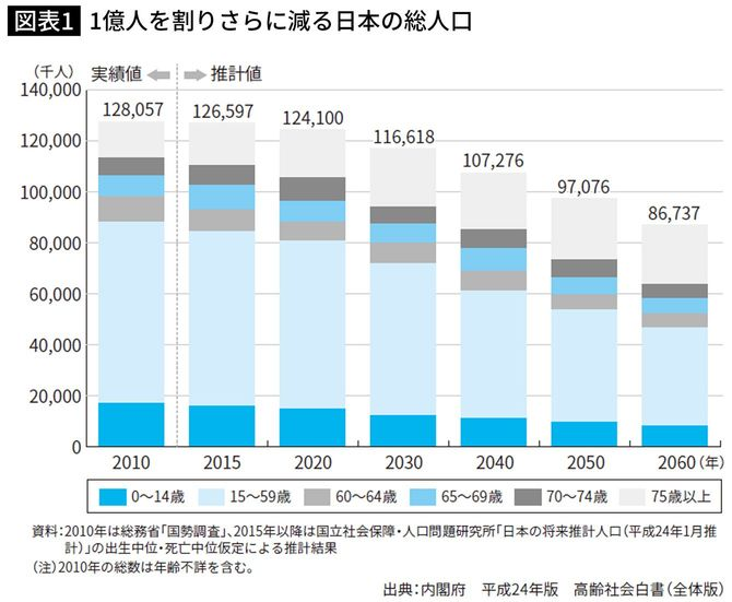 1億人を割りさらに減る日本の総人口