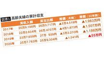 「老後資金2000万円問題は3年で