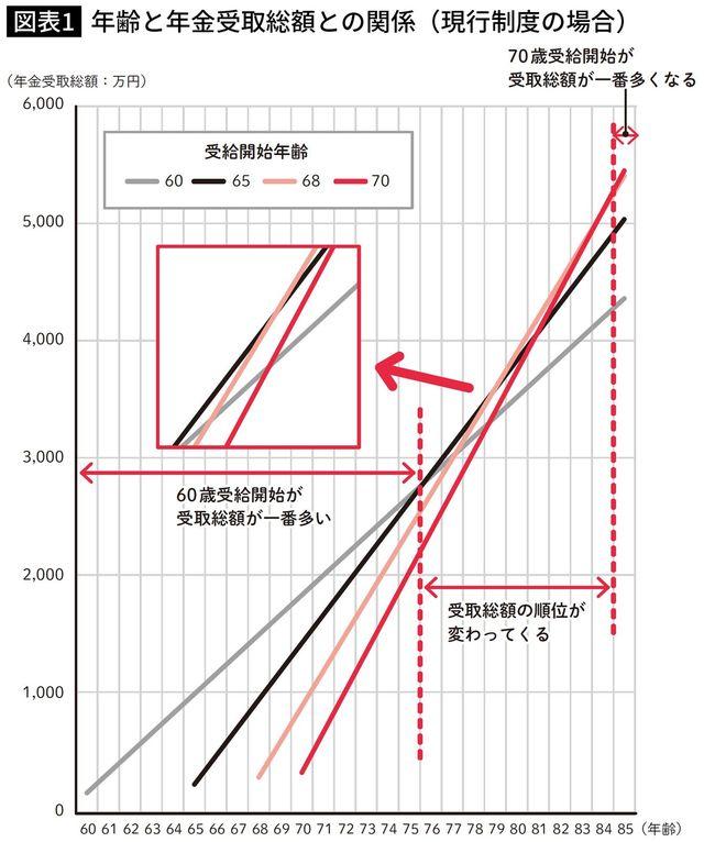 年齢と年金受取総額との関係(現行制度の場合)