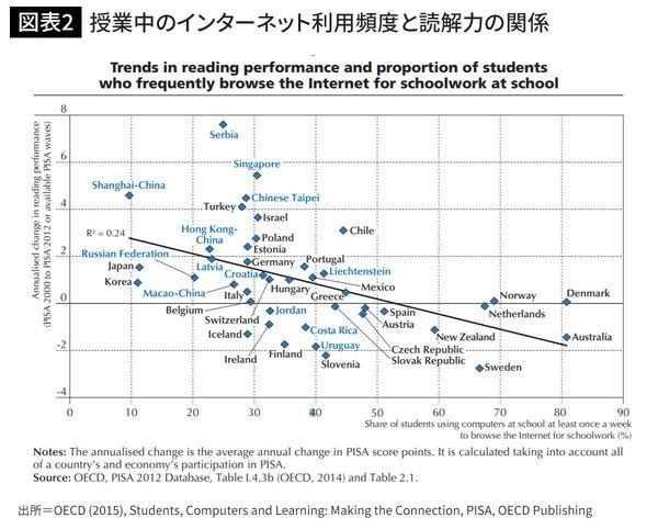 授業中のインターネット利用頻度が多い国ほど、読解の成績が悪くなる