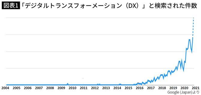 「デジタルトランスフォーメーション(DX)」と検索された件数