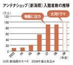 アンテナショップ(新潟県)入館者数の推移