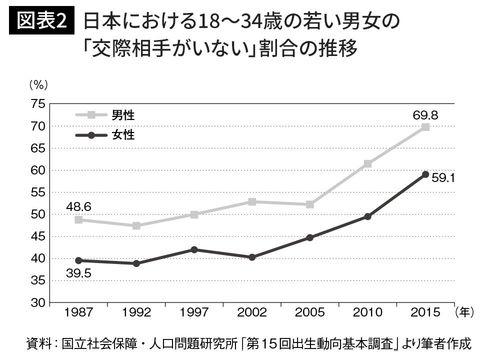 日本における18~34歳の若い男女の「交際相手がいない」割合の推移