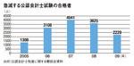急増する公認会計士試験の合格者