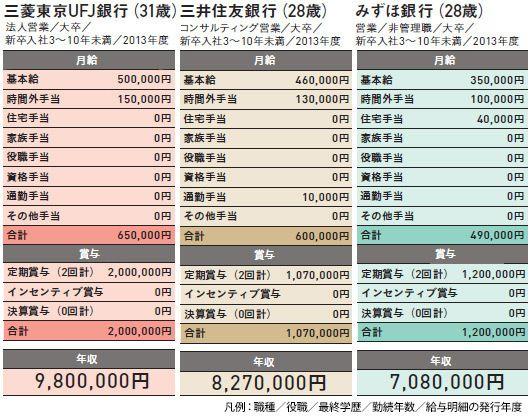 三菱東京ufj銀行の年収給料【総合職一般職】の年収 …