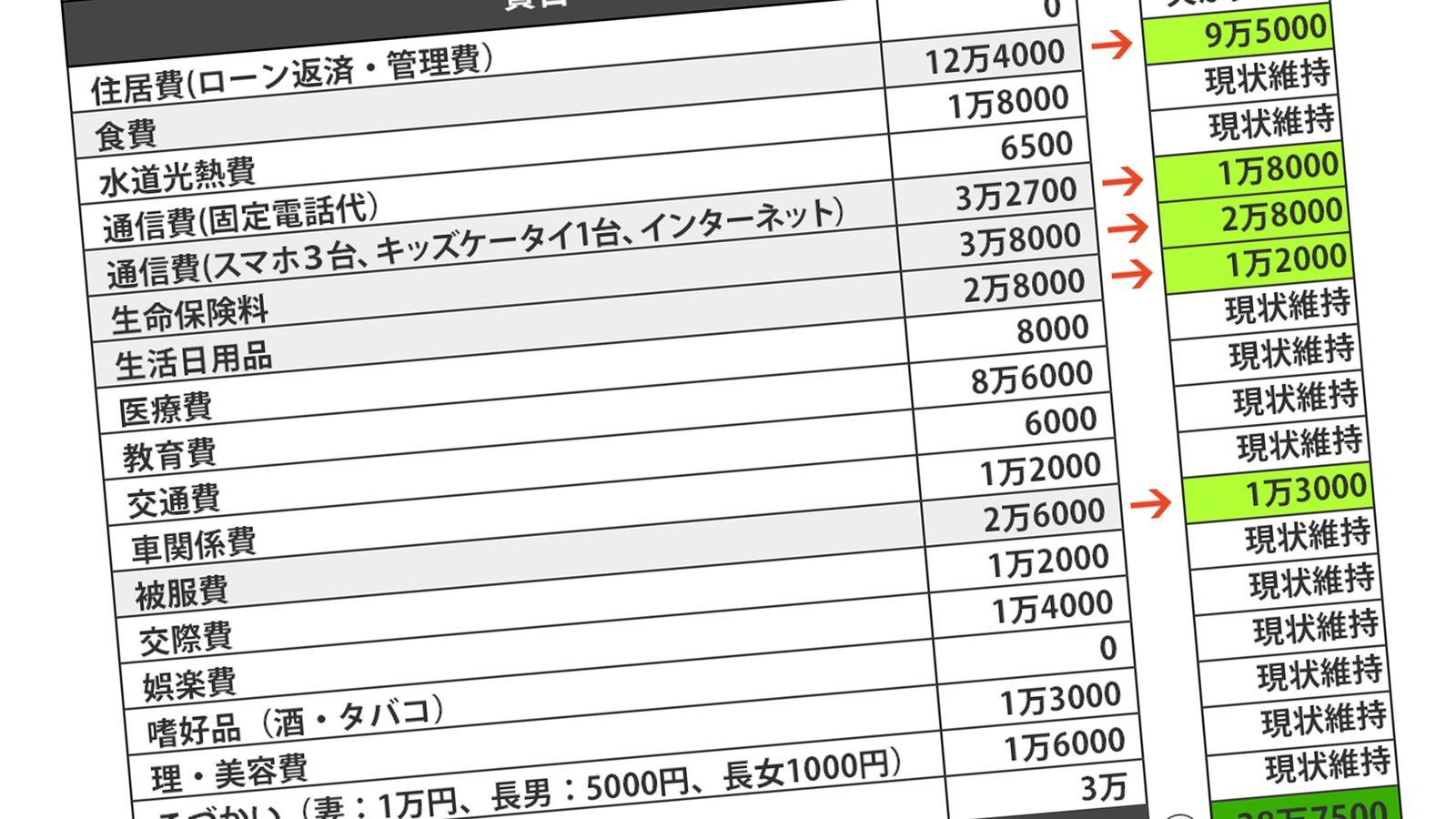 月47万浪費「週3ドンキ妻」がハマったリボ地獄 毎月7万円赤字で借金は100万円超に