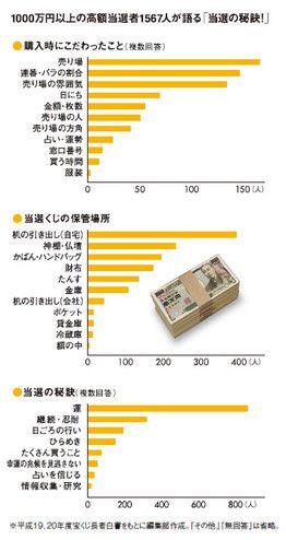 1000万円以上の高額当選者1567人が語る「当選の秘訣!」