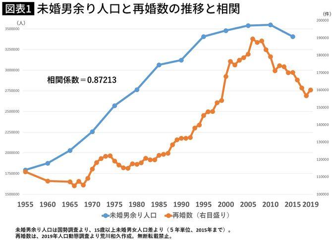 未婚男余り人口と再婚数の推移と相関