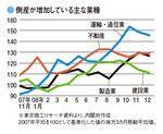 倒産が増加している主な業種