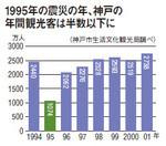 1995年の震災の年、神戸の年間観光客は半数以下に