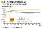 月々の利用額が8万円以上ならポーラスターカードプラスがお得!