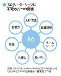 「SQ」リーダーシップに不可欠な7つの要素