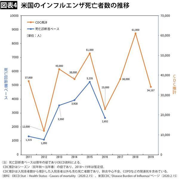インフルエンザ 死亡 者 統計 日本