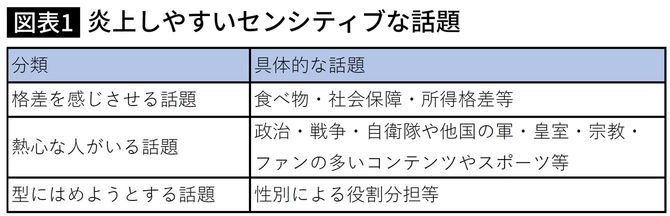 山口真一『炎上とクチコミの経済学』(朝日新聞出版)より