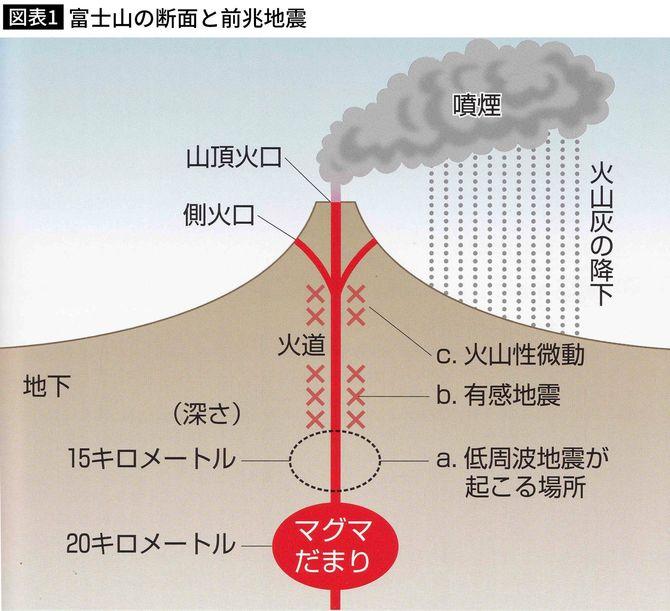 富士山の地下構造と噴火前に起きる現象。鎌田浩毅著『日本の地下で何が起きているのか』(岩波科学ライブラリー)による。