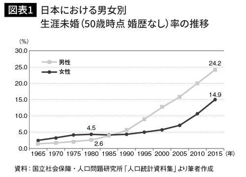 日本における男女別 生涯未婚(50歳時点 婚歴なし)率の推移