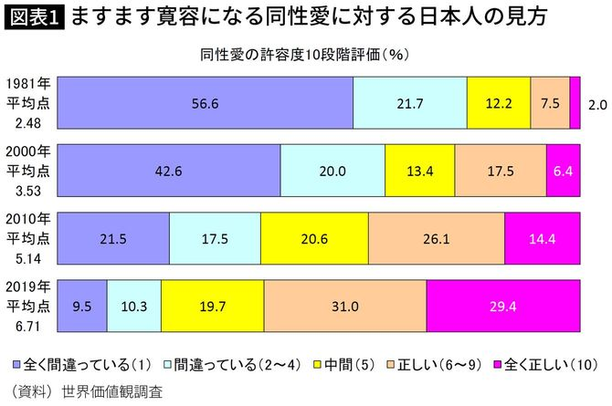 ますます寛容になる同性愛に対する日本人の見方