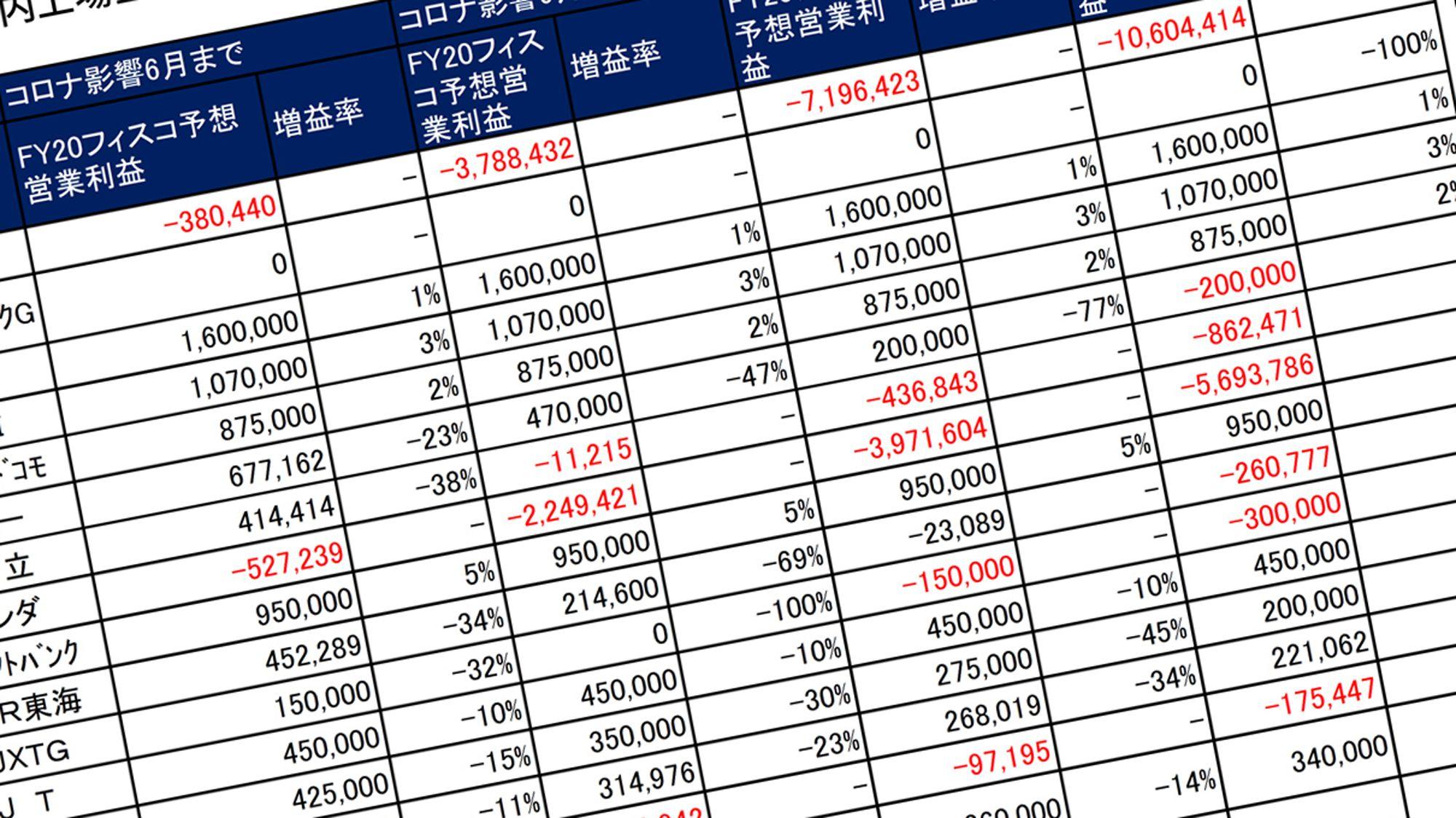 株価 jr 東日本