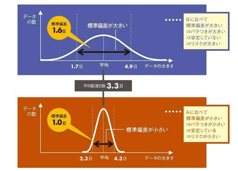 文系でもわかる、使える「データ分析・図表作成」術[2]標準偏差とヒストグラム