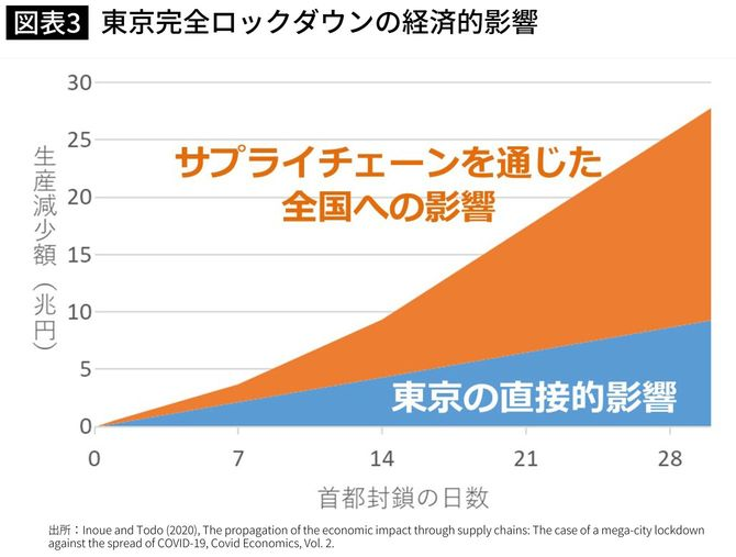 東京完全ロックダウンの経済的影響