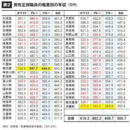 職業専用給料年収ランキング1位~530位! | 給 …