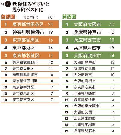 東京都で住みやすい街・働きやすい街ランキングは …
