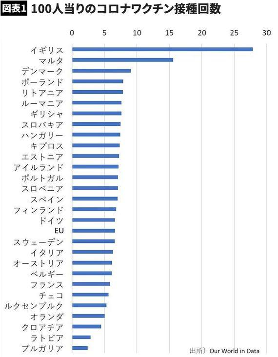 【図表】100人当りのコロナワクチン接種回数