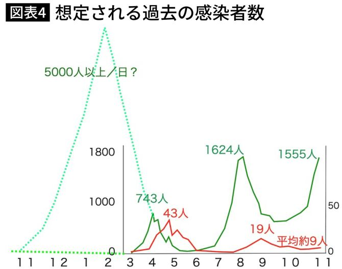図表4.想定される過去の感染者数 Fig. 4 Estimated number of infected persons in the past