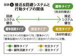 図表1:接近&回避システムと行動タイプの関係
