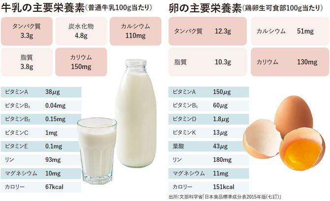 牛乳の主要栄養素/卵の主要栄養素
