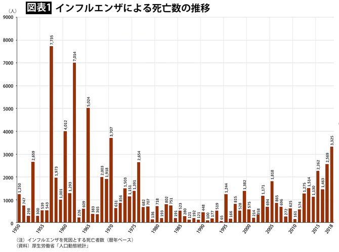 【図表1】インフルエンザによる死亡数の推移