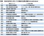 日本の近代化へのC・イリス商会の主要な貢献