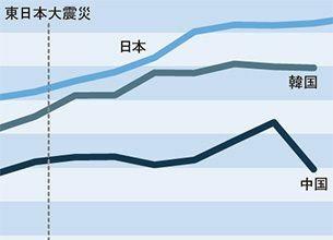 なぜ日本の天然ガスの価格は、アメリカの9倍も高いのか