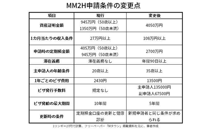 MM2H申請条件の変更点