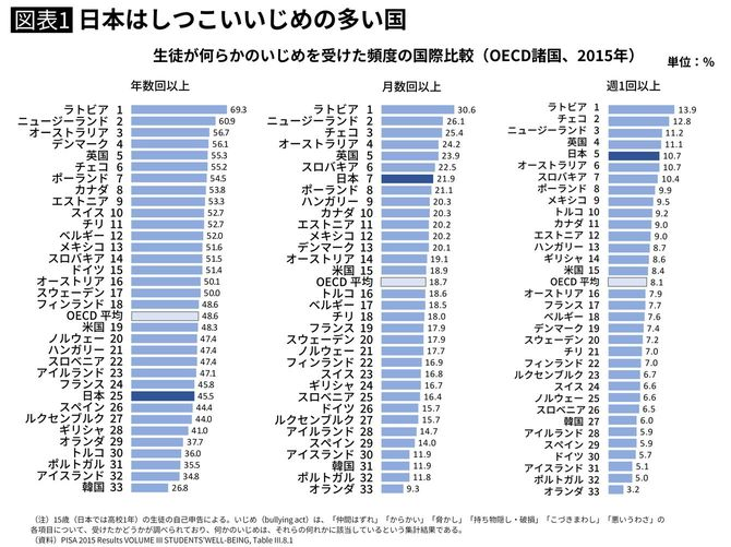 日本はしつこいいじめの多い国