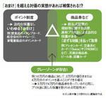 図:「おまけ」を超える対価の実態があれば補償される!?