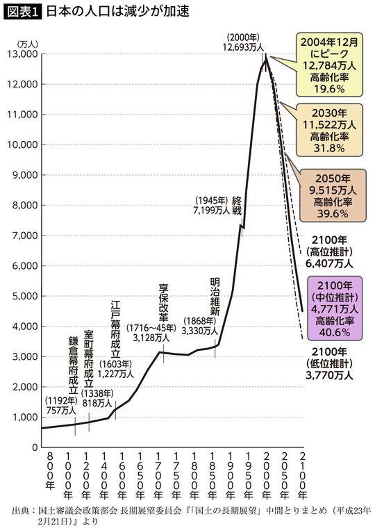日本の人口は減少が加速