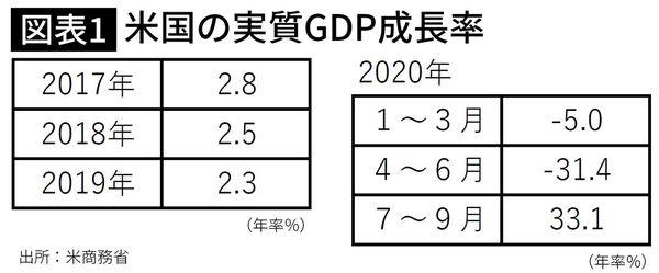 米国の実質GDP成長率